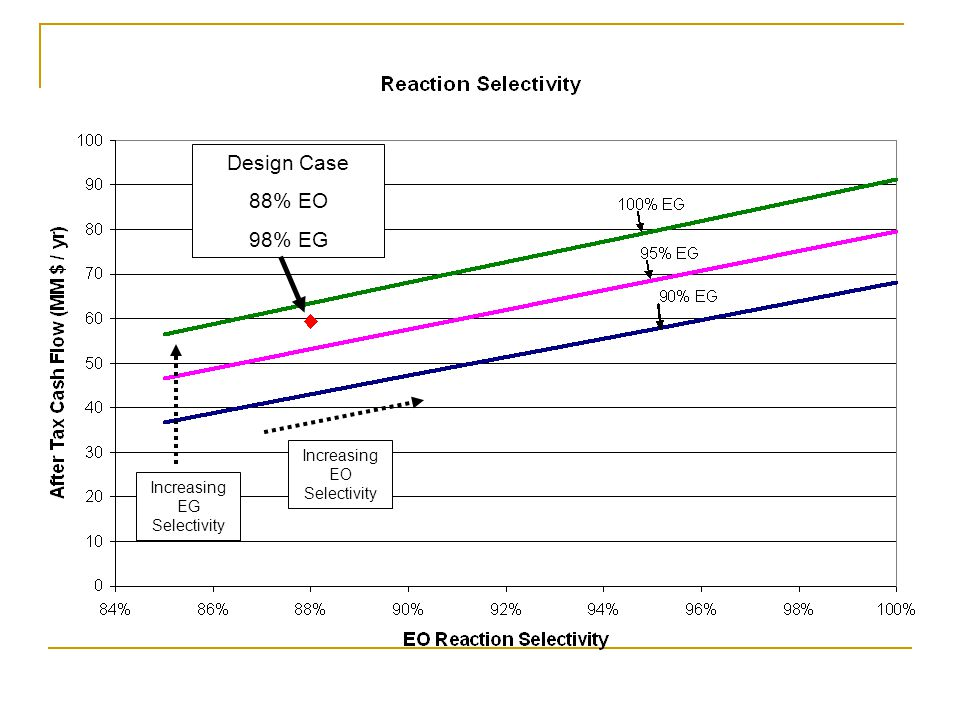 Design Case 88% EO 98% EG Increasing EO Selectivity