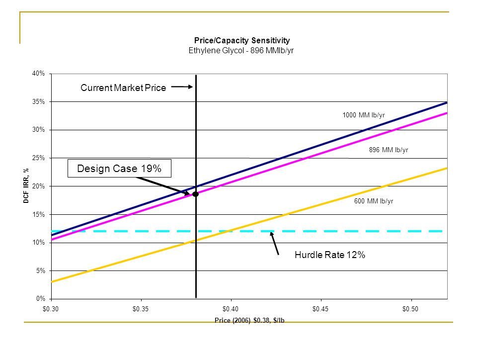 Design Case 19% Current Market Price Hurdle Rate 12%
