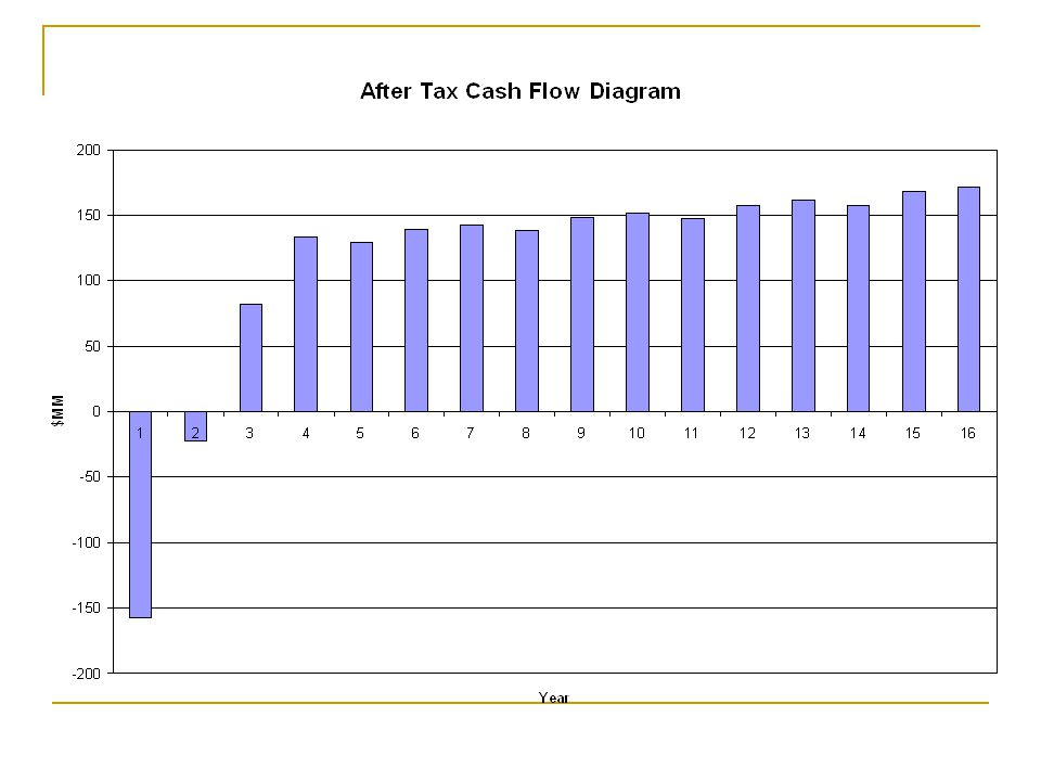 As you can see from the cash flow diagram all of our capital costs are spent in year 1.