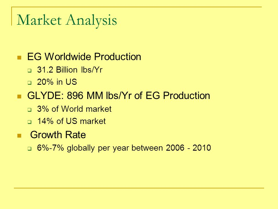 Market Analysis EG Worldwide Production