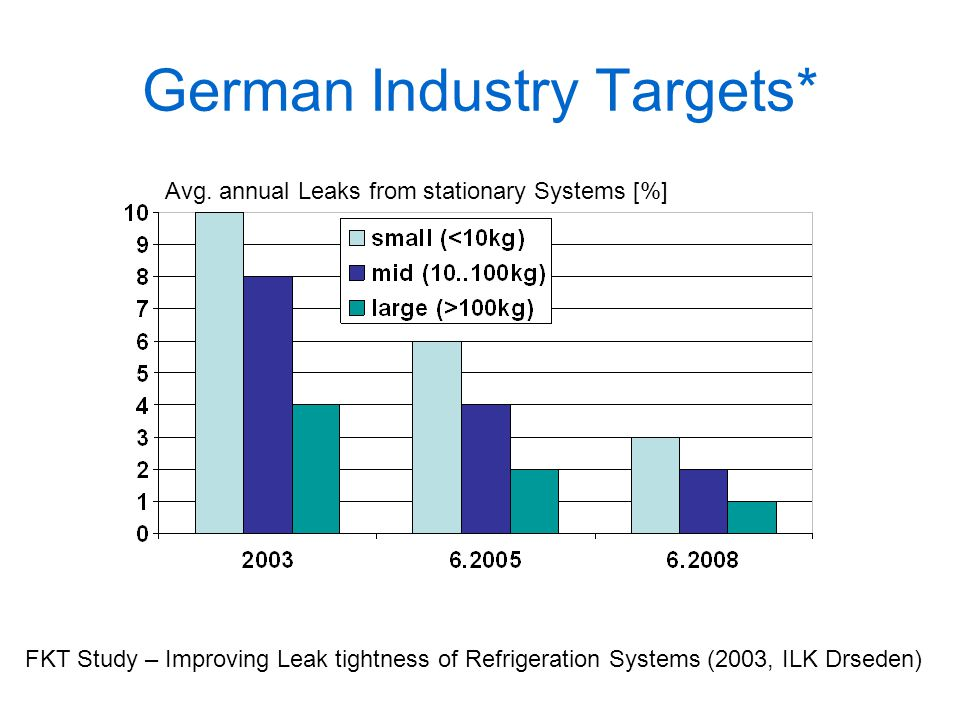 German Industry Targets*