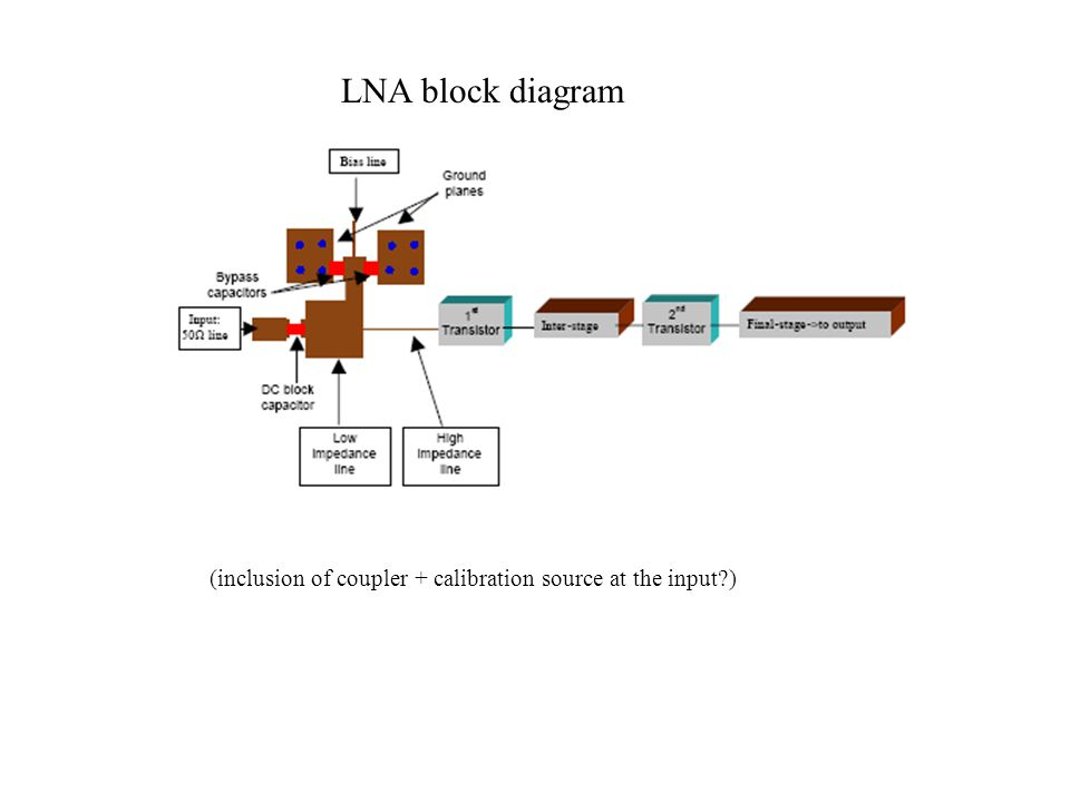 LNA block diagram (inclusion of coupler + calibration source at the input )