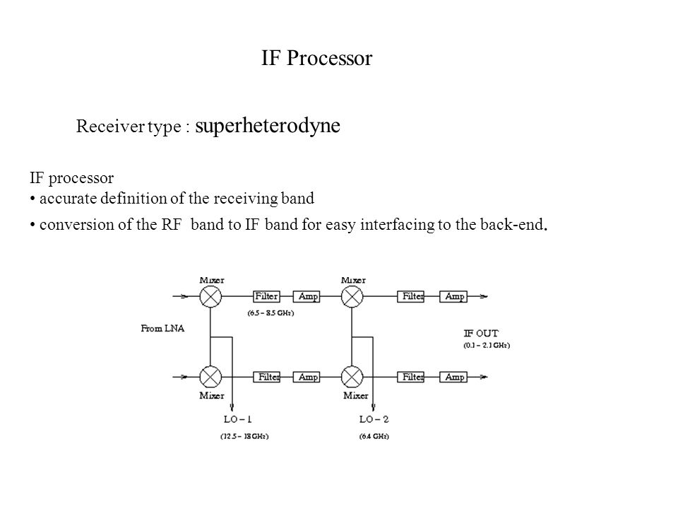IF Processor Receiver type : superheterodyne IF processor
