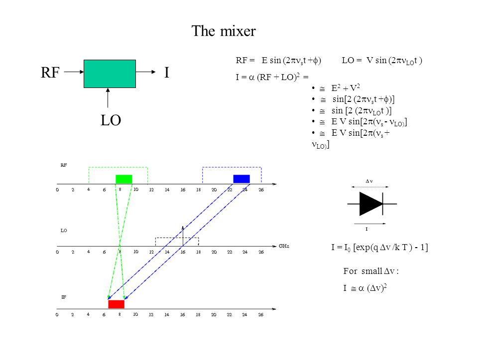 The mixer RF I LO RF = E sin (2pnst +f) LO = V sin (2pnLOt )