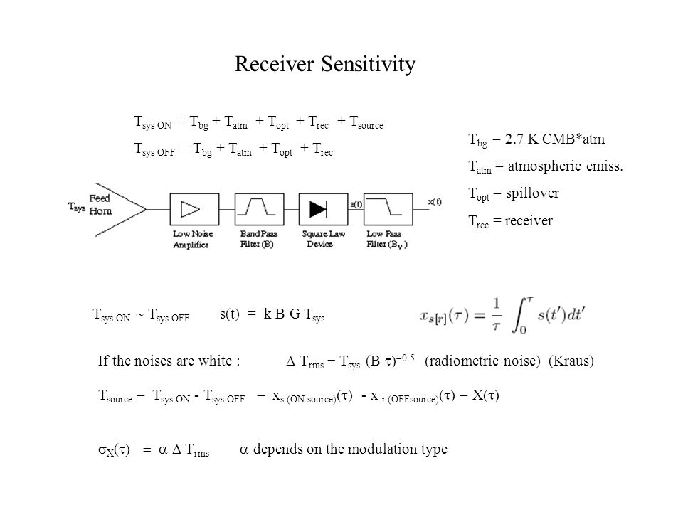 Receiver Sensitivity Tsys ON = Tbg + Tatm + Topt + Trec + Tsource
