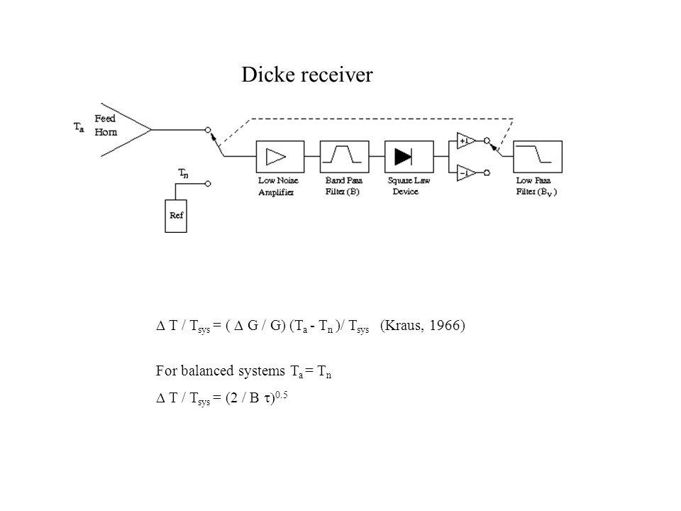 Dicke receiver D T / Tsys = ( D G / G) (Ta - Tn )/ Tsys (Kraus, 1966)