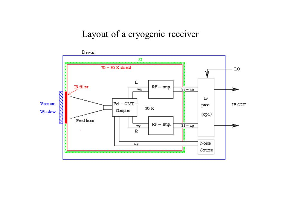 Layout of a cryogenic receiver