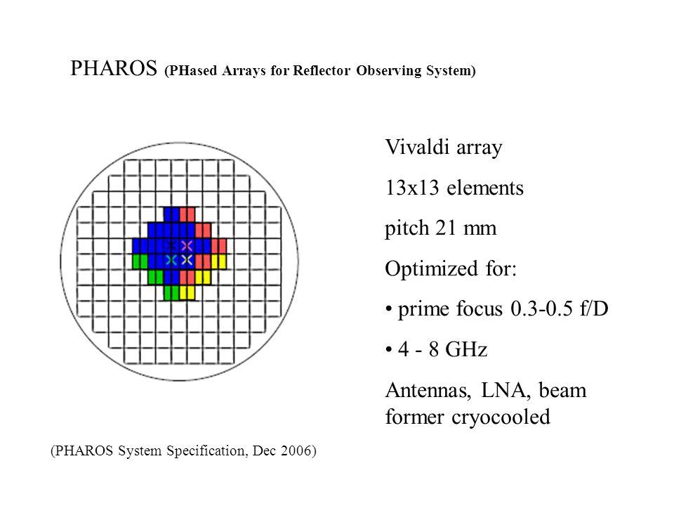 PHAROS (PHased Arrays for Reflector Observing System)