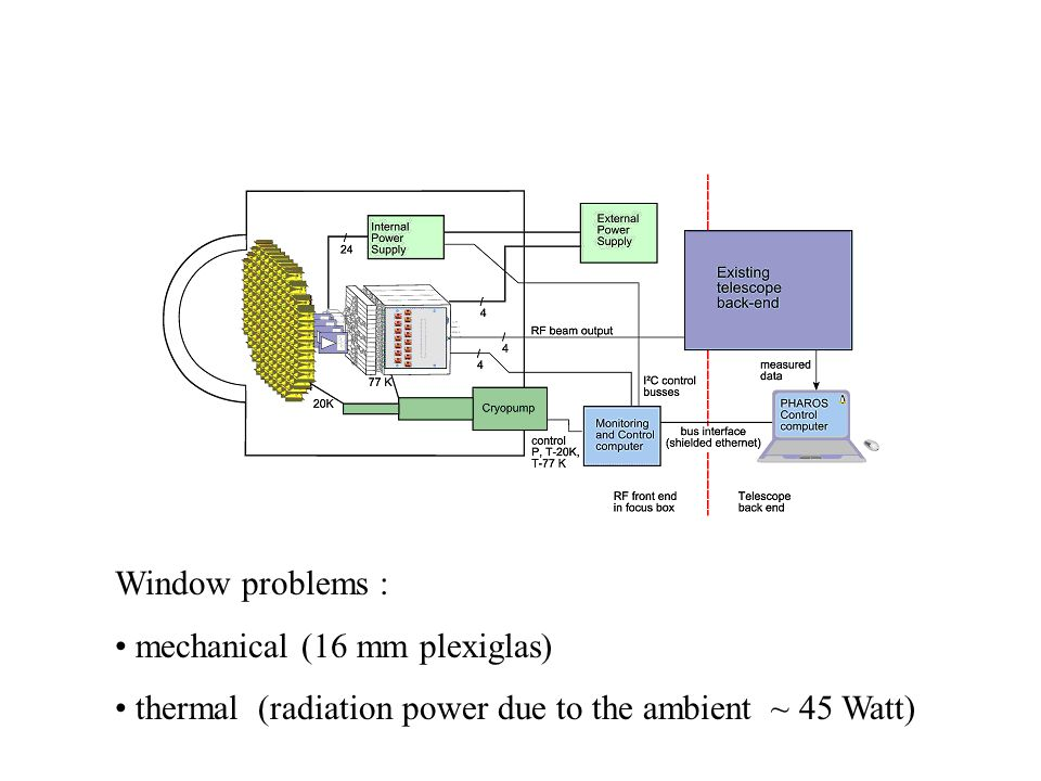 Window problems : mechanical (16 mm plexiglas) thermal (radiation power due to the ambient ~ 45 Watt)