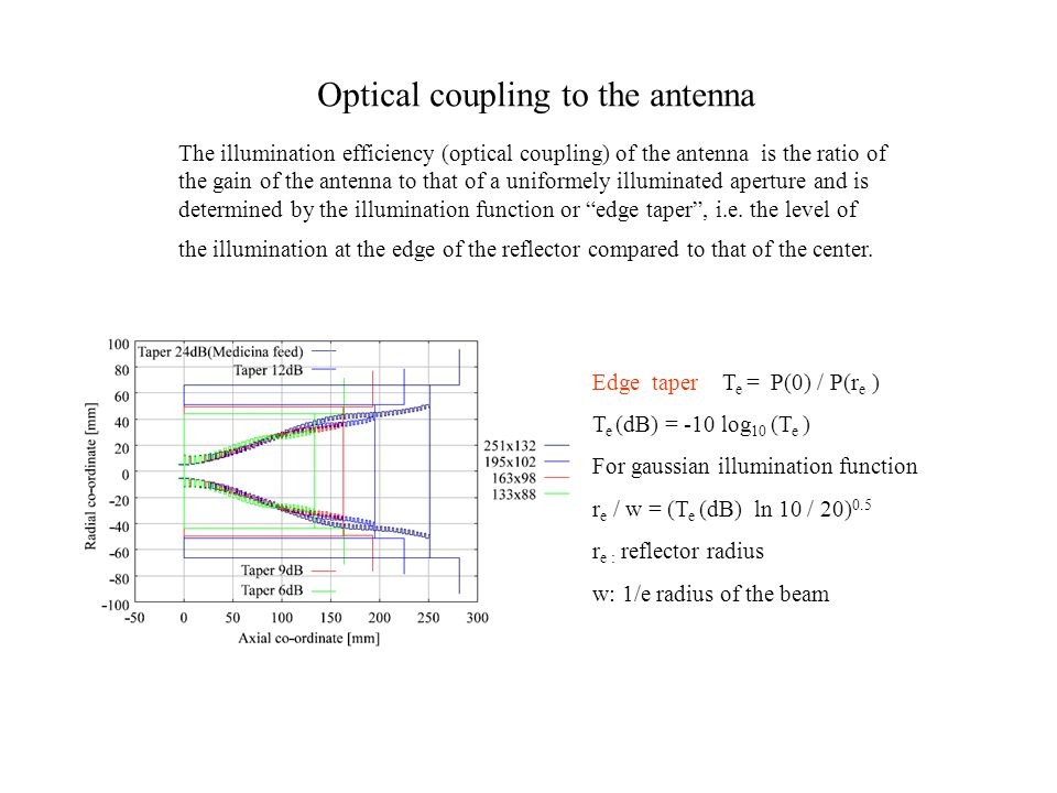 Optical coupling to the antenna