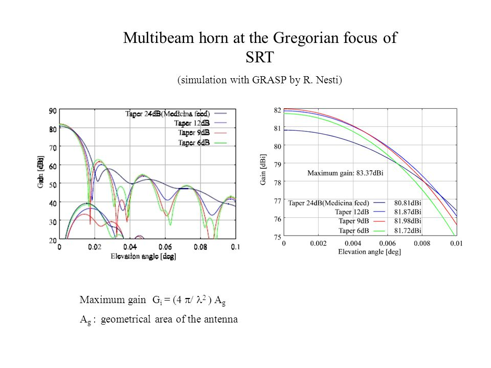 Multibeam horn at the Gregorian focus of SRT