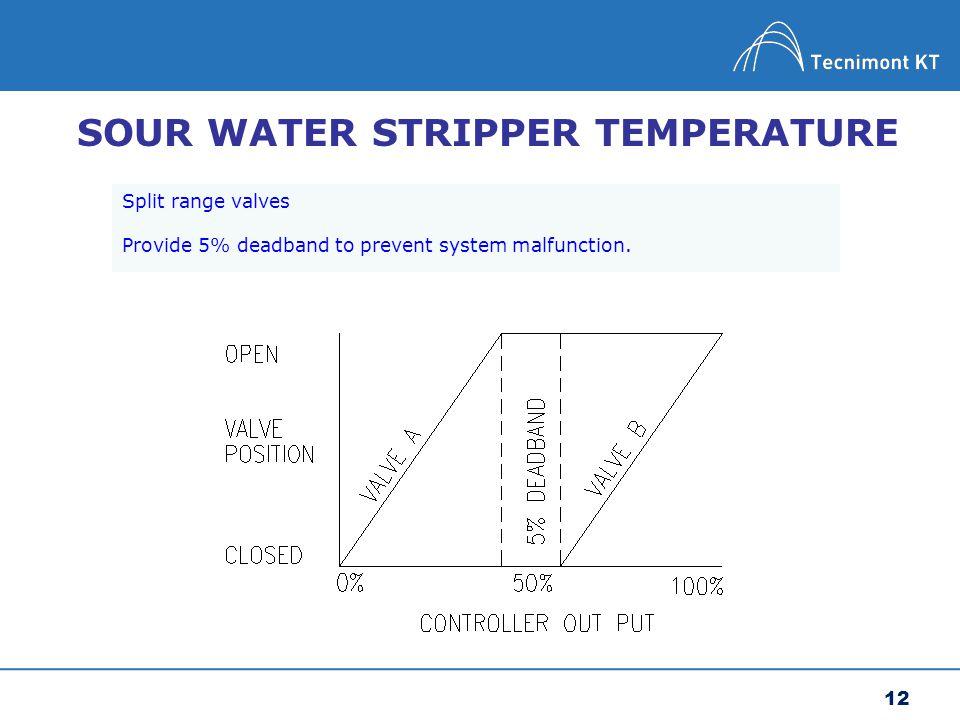 SOUR WATER STRIPPER TEMPERATURE