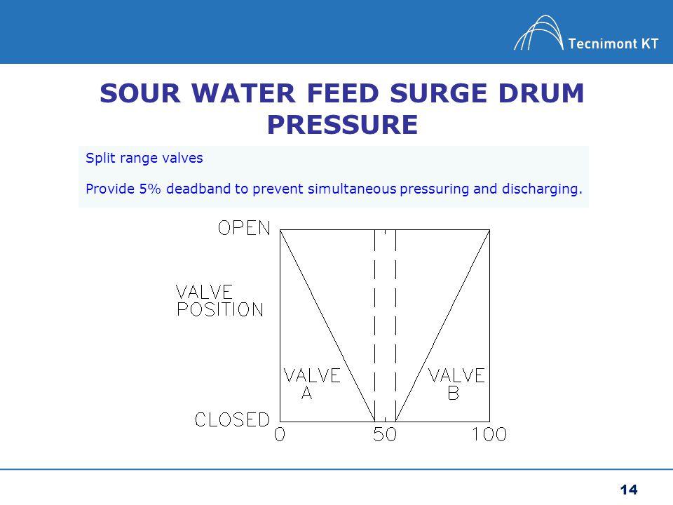 SOUR WATER FEED SURGE DRUM PRESSURE