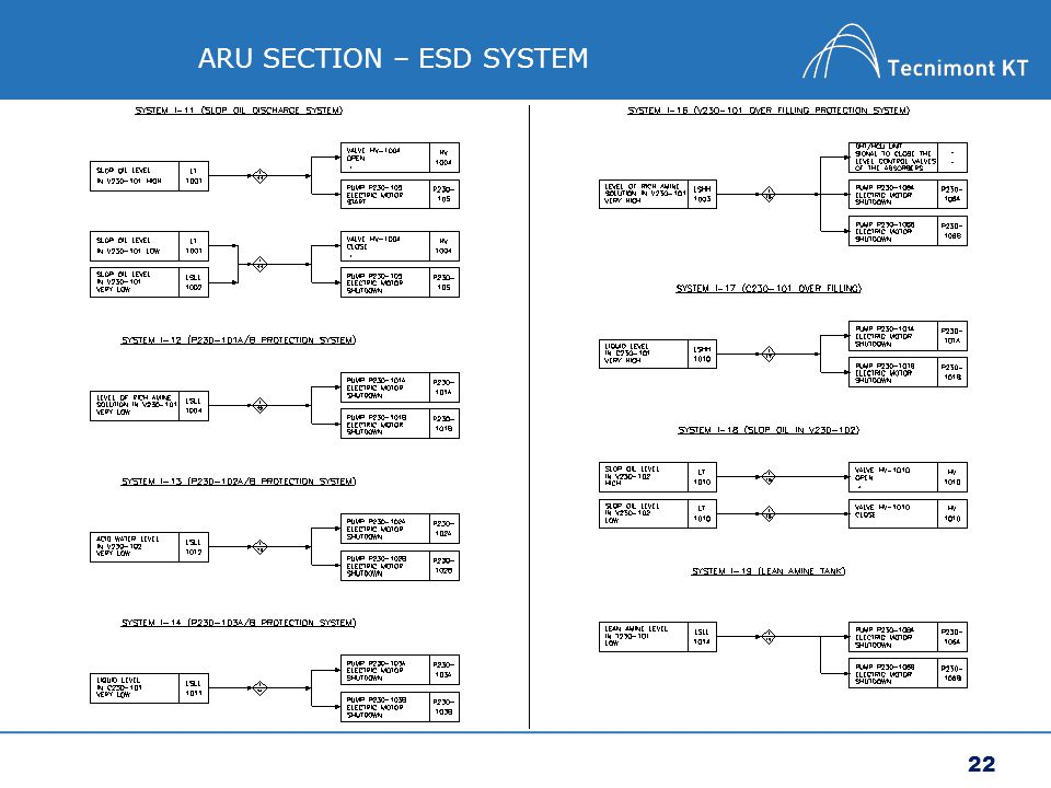 ARU SECTION – ESD SYSTEM
