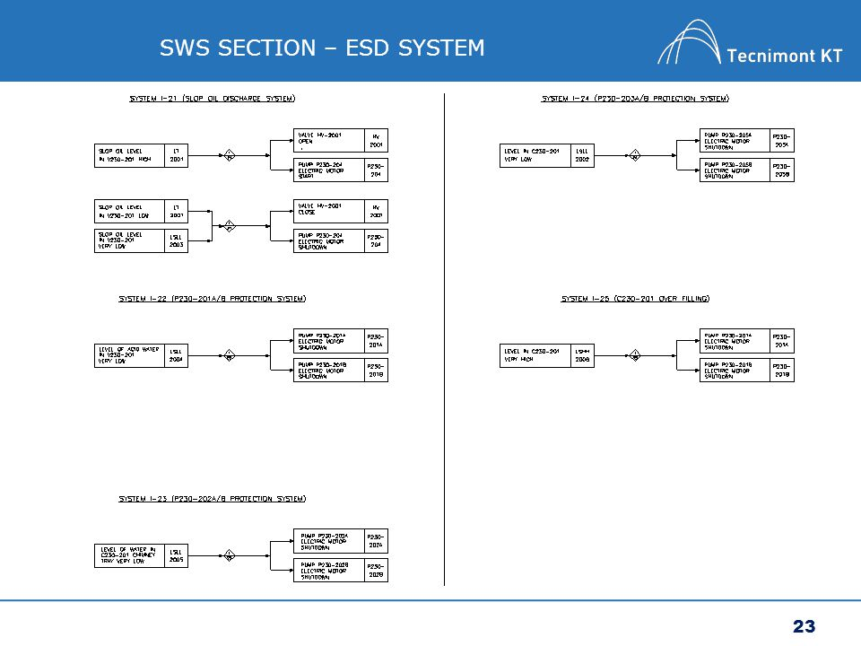 SWS SECTION – ESD SYSTEM