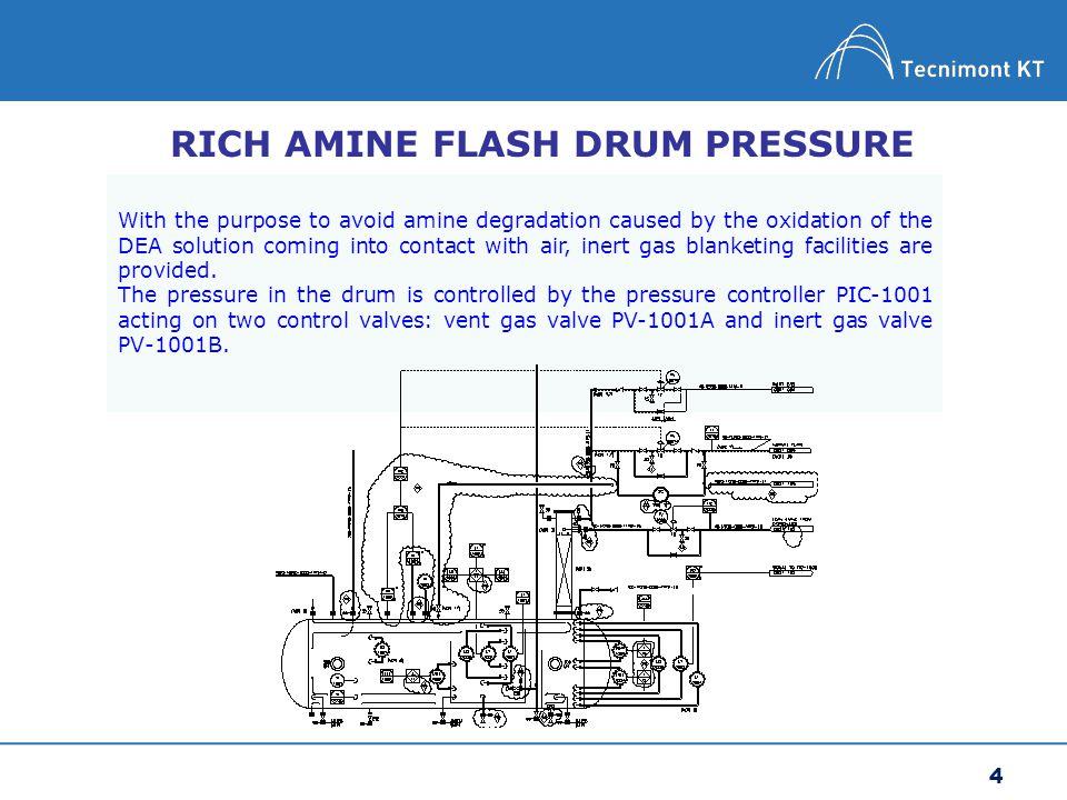 RICH AMINE FLASH DRUM PRESSURE