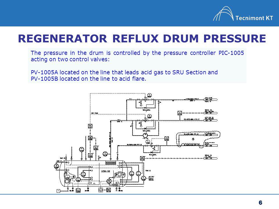 REGENERATOR REFLUX DRUM PRESSURE
