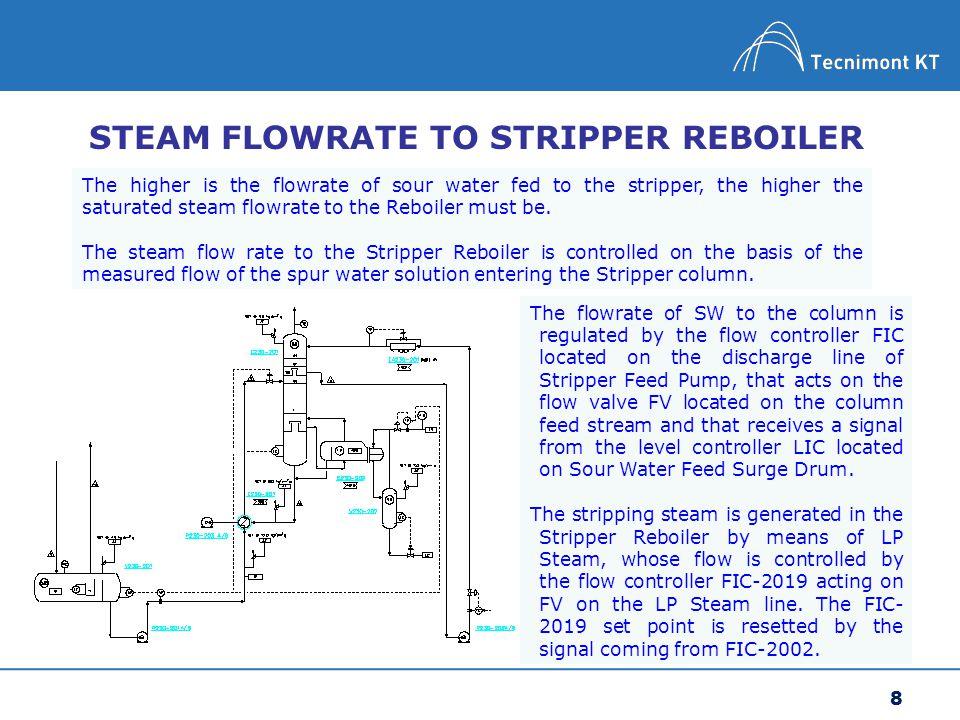 STEAM FLOWRATE TO STRIPPER REBOILER
