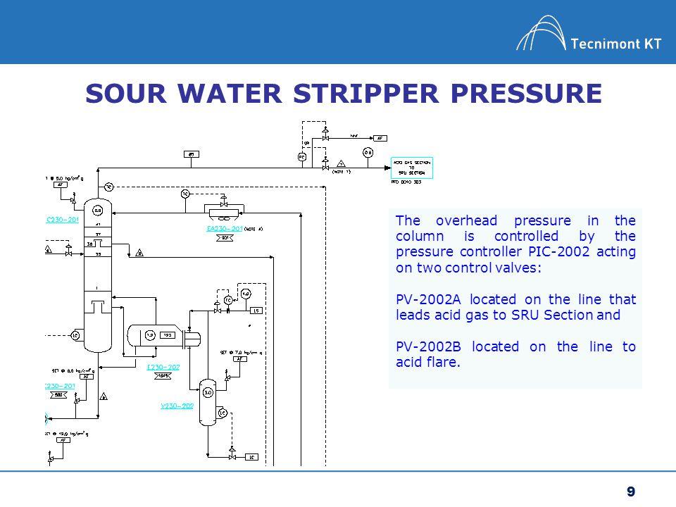SOUR WATER STRIPPER PRESSURE