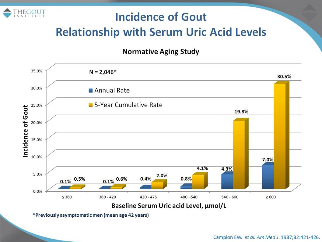 The Normative Aging Study evaluated serum uric acid levels of 2,046 healthy and asymptomatic men over 14.9 years, while monitoring for the first episodes of gouty arthritis