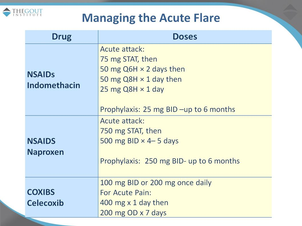 NSAIDS Head-to-head comparisons have shown that NSAID efficacy/benefits in acute gout are similar, with no evidence for individual superiority.