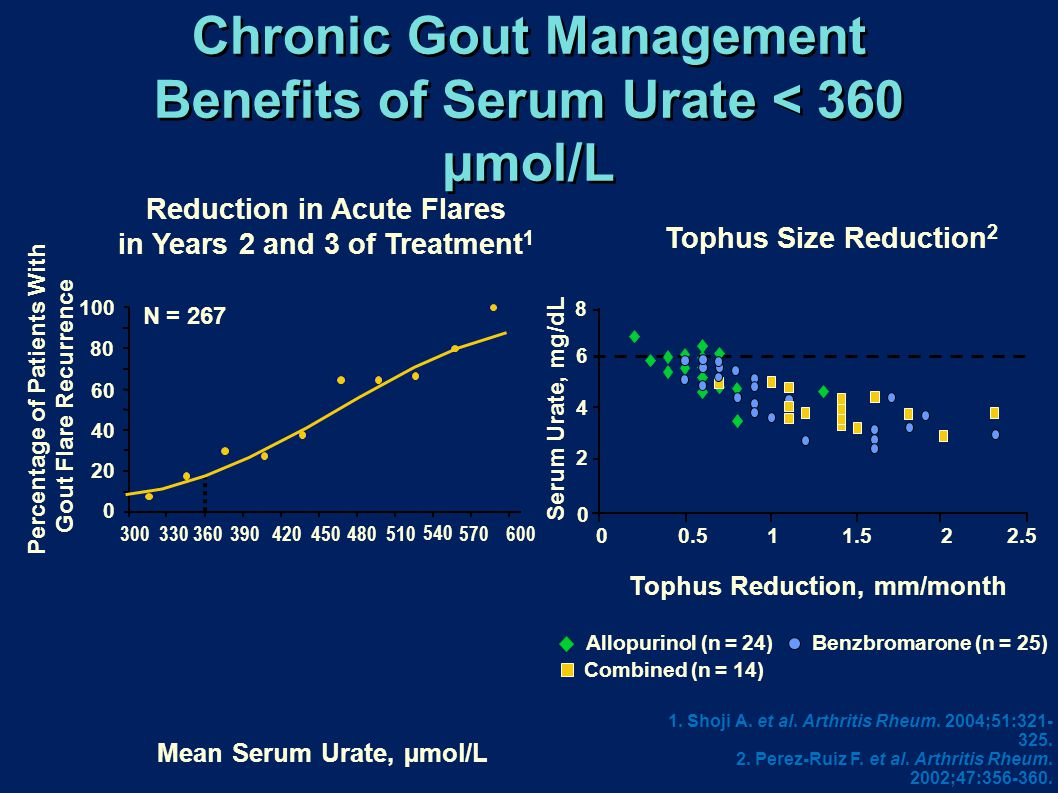 Chronic Gout Management Benefits of Serum Urate < 360 µmol/L
