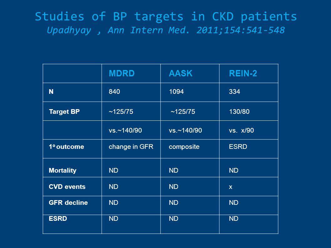 Studies of BP targets in CKD patients