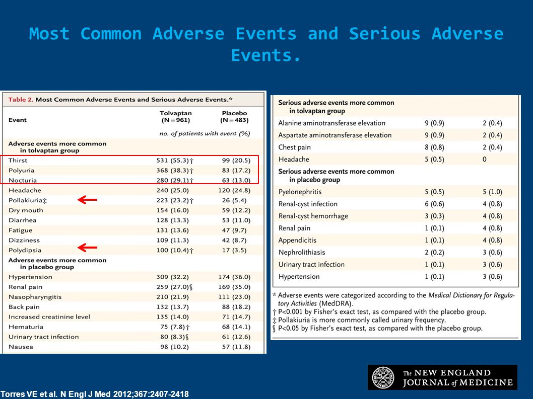 Most Common Adverse Events and Serious Adverse Events.