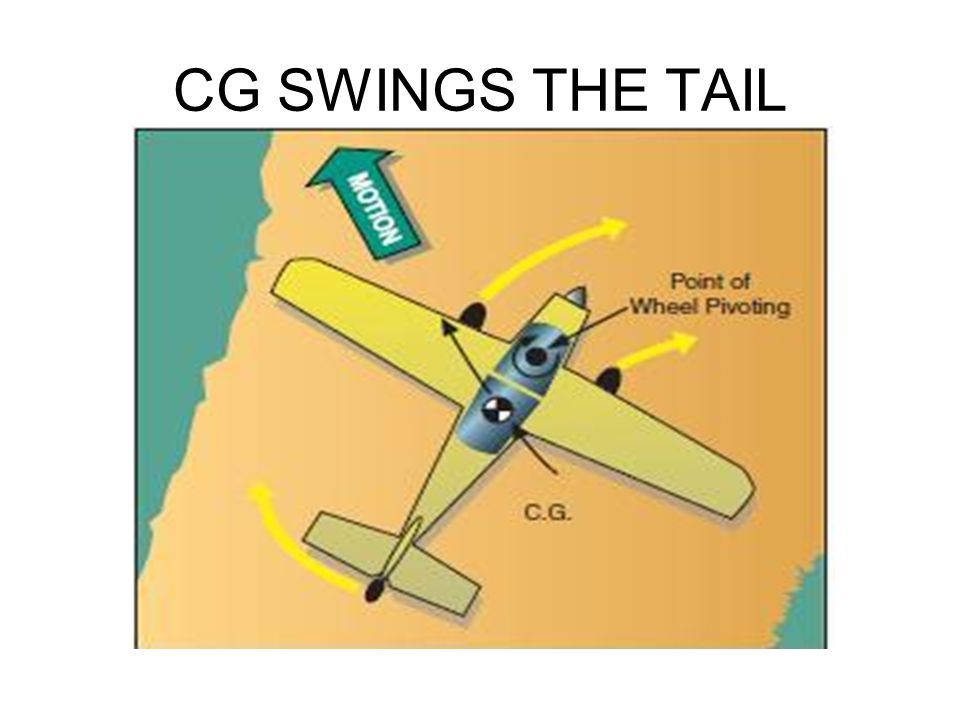 CG SWINGS THE TAIL @ LONDON AIRSPORTS CENTRE