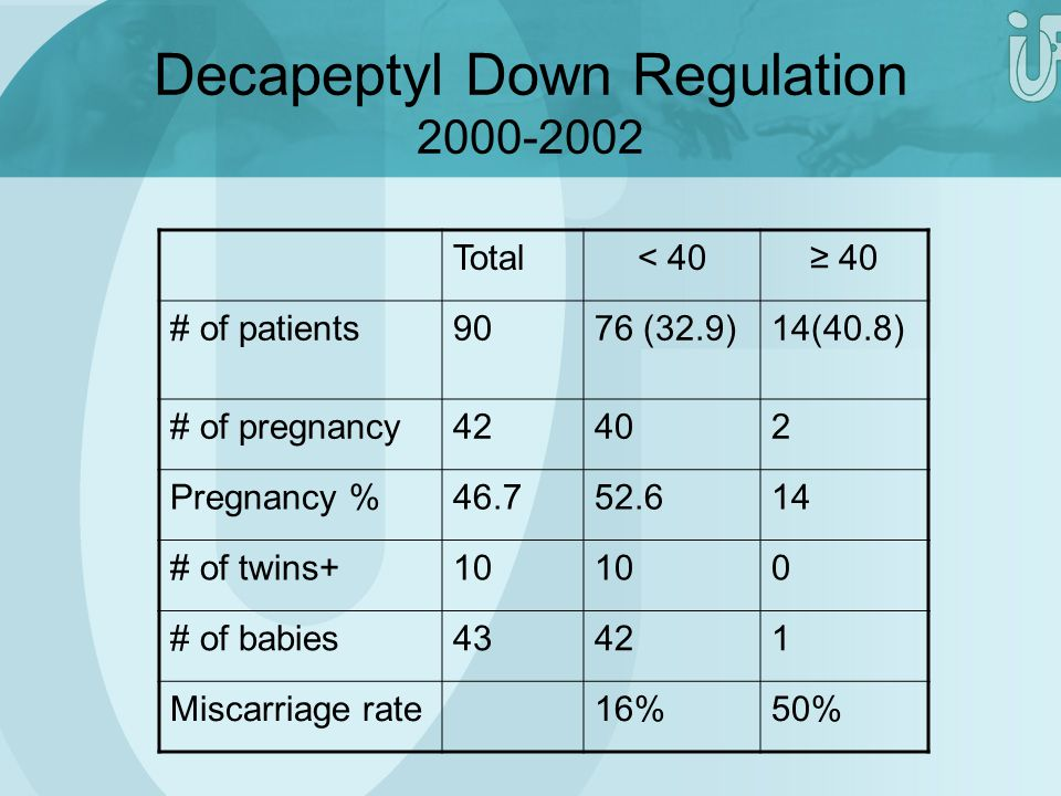 Decapeptyl Down Regulation 2000-2002