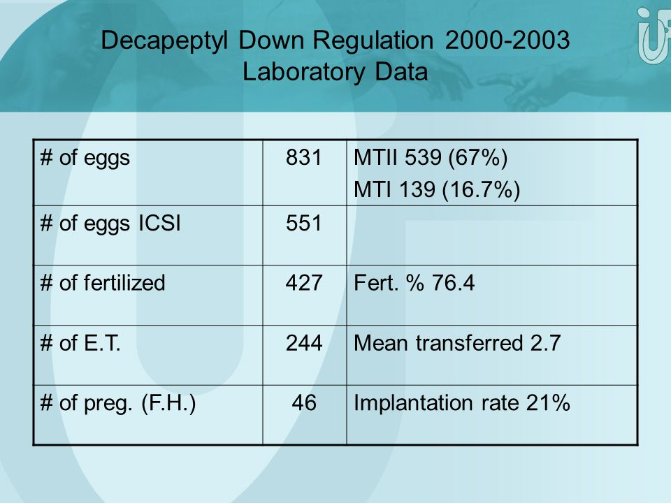 Decapeptyl Down Regulation 2000-2003 Laboratory Data