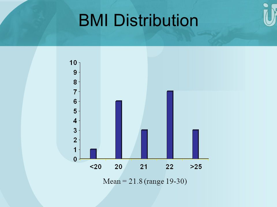 BMI Distribution Mean = 21.8 (range 19-30) Mean = 21.8 (range 19-30)