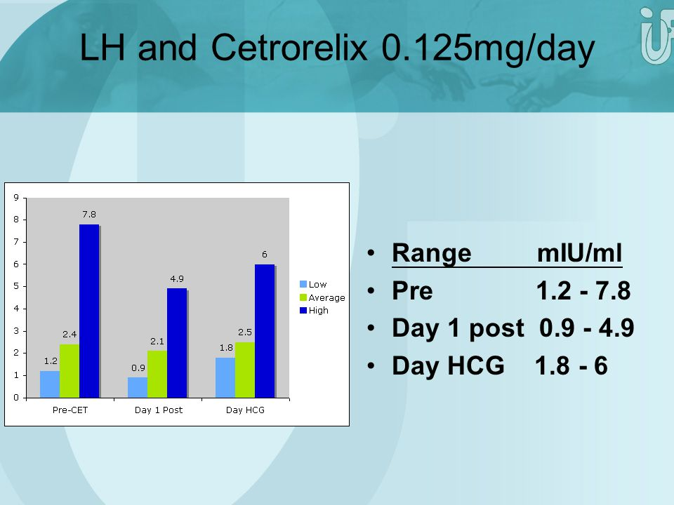 LH and Cetrorelix 0.125mg/day