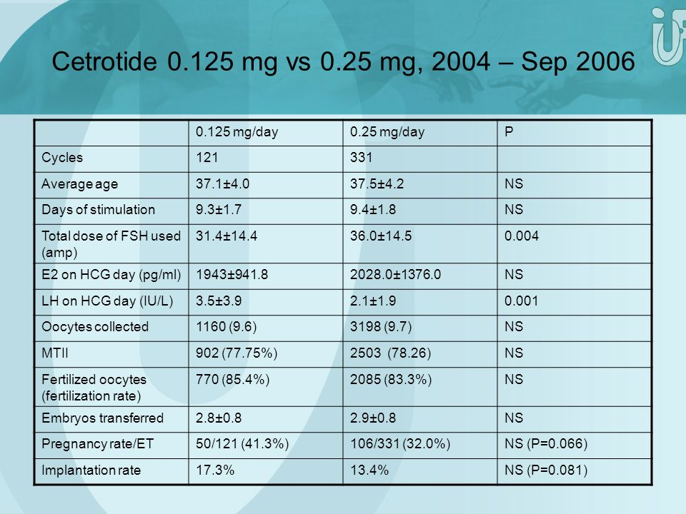 Cetrotide 0.125 mg vs 0.25 mg, 2004 – Sep 2006 0.125 mg/day