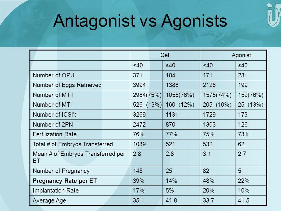 Antagonist vs Agonists