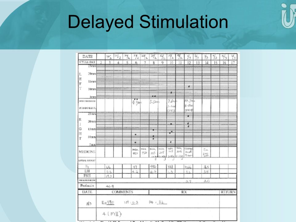 Delayed Stimulation