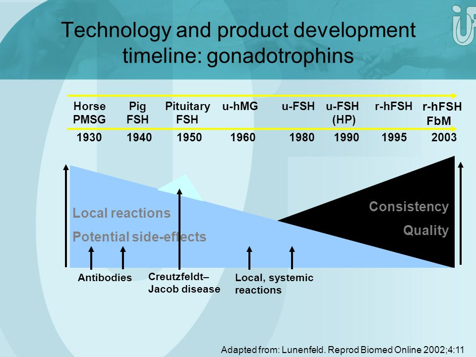 Technology and product development timeline: gonadotrophins