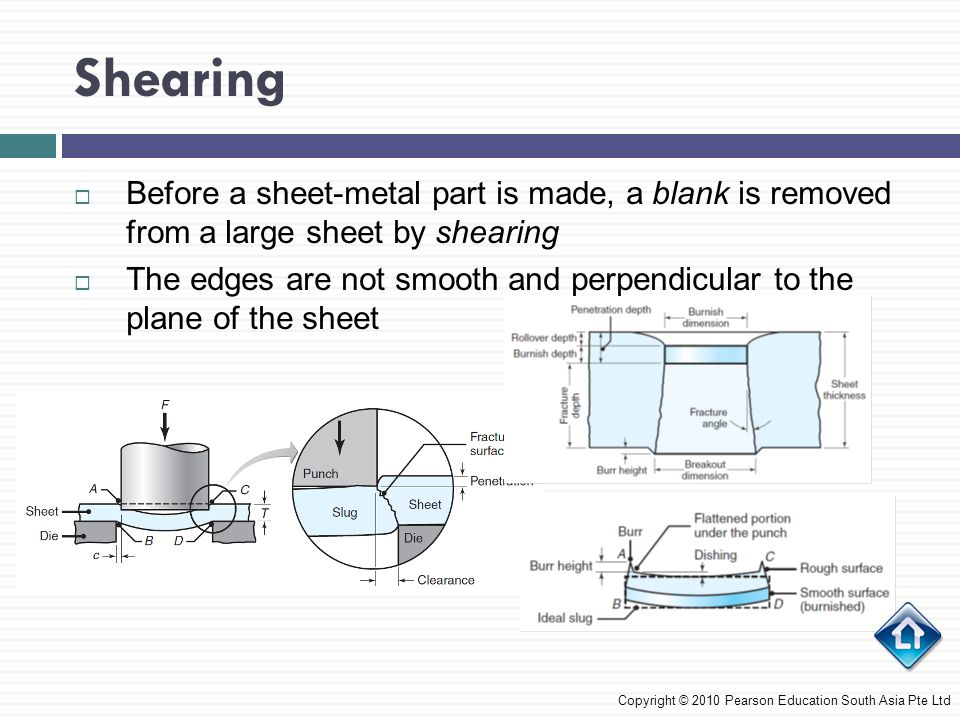 Shearing Before a sheet-metal part is made, a blank is removed from a large sheet by shearing.