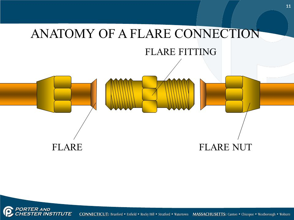 ANATOMY OF A FLARE CONNECTION