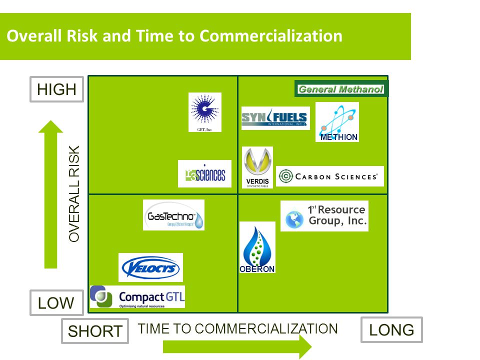 Overall Risk and Time to Commercialization