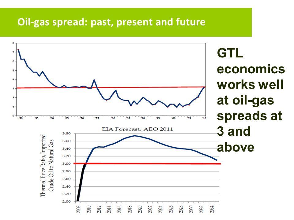 Oil-gas spread: past, present and future