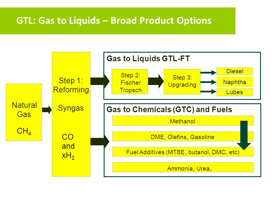 GTL: Gas to Liquids – Broad Product Options