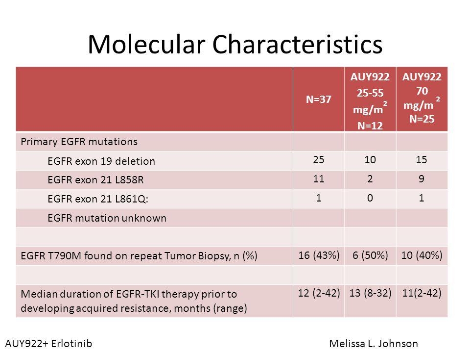 Molecular Characteristics