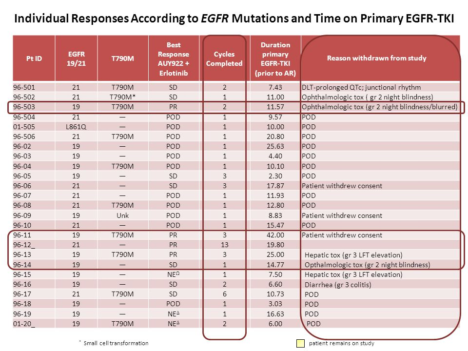 Individual Responses According to EGFR Mutations and Time on Primary EGFR-TKI
