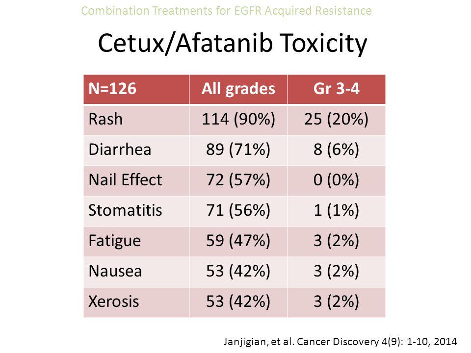 Cetux/Afatanib Toxicity