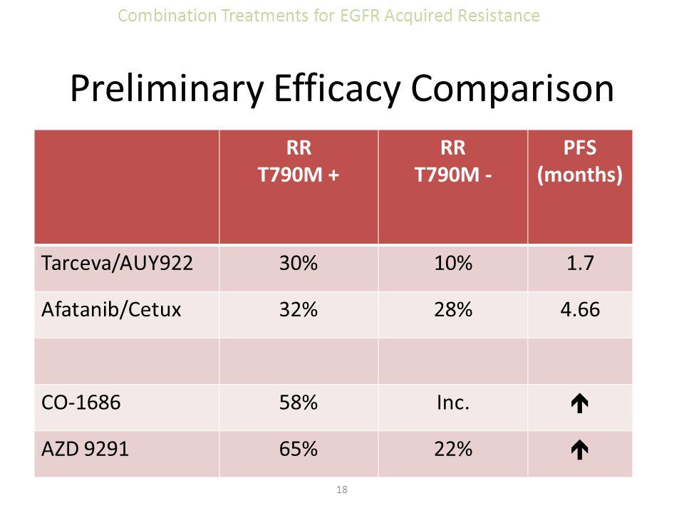 Preliminary Efficacy Comparison