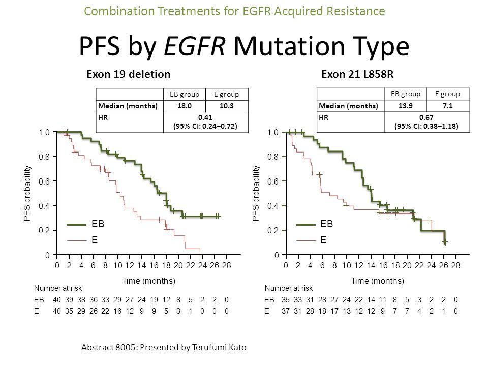 PFS by EGFR Mutation Type