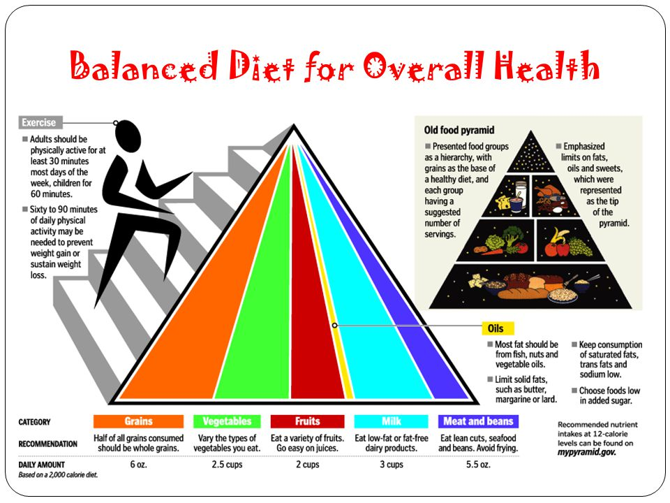 Balanced Diet for Overall Health