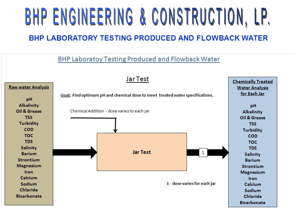 BHP LABORATORY TESTING PRODUCED AND FLOWBACK WATER