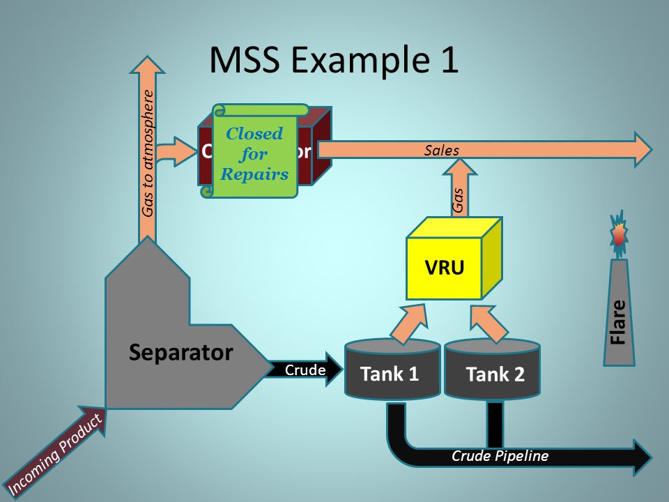 MSS Example 1 Separator Compressor VRU Flare Tank 1 Tank 2